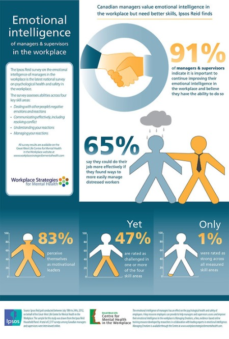 Infographic: Emotional intelligence of managers in the workplace (CNW Group/Great-West Life Assurance Company)